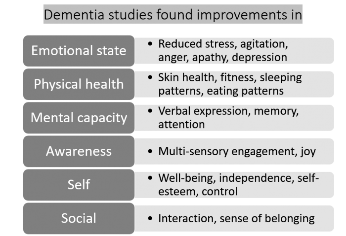 benefits chart